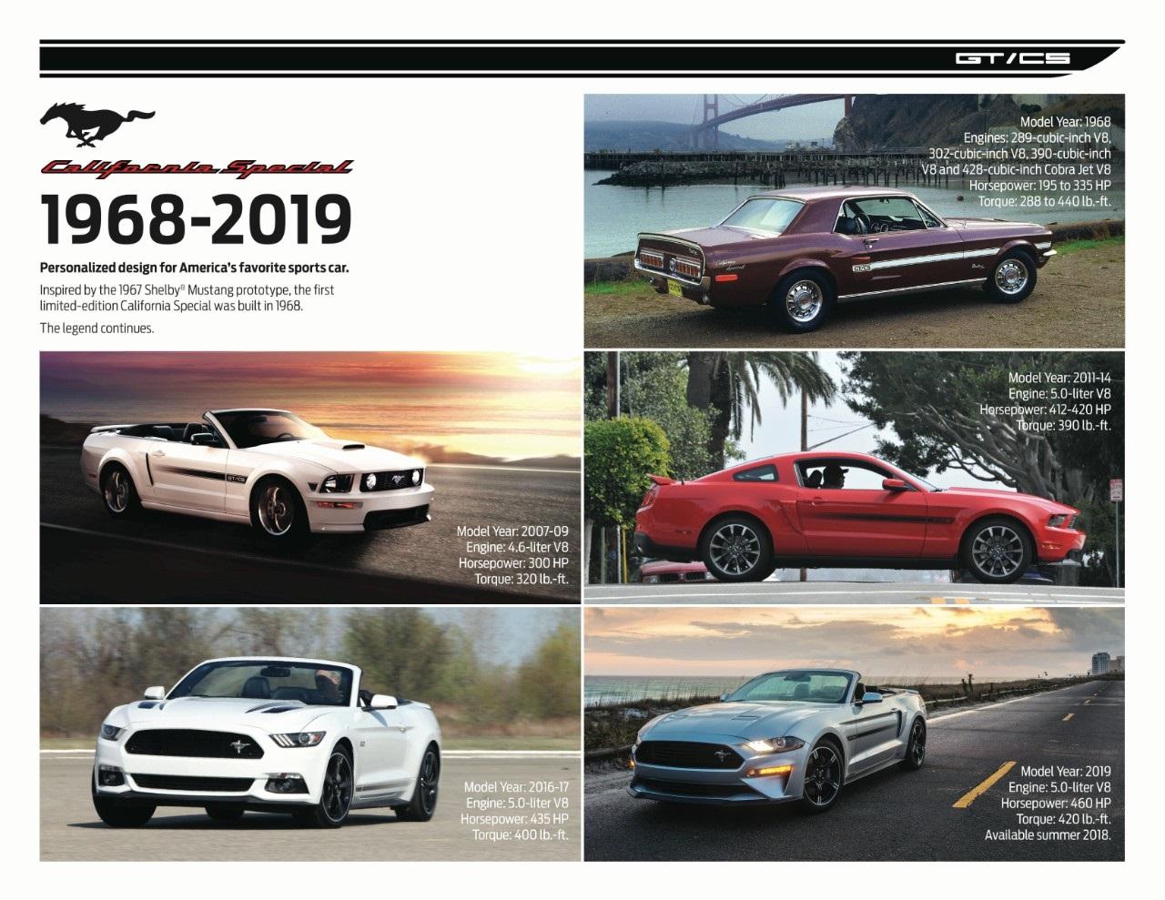 """Ford """"Mustang California"""" regresa con más rendimiento y confort"""